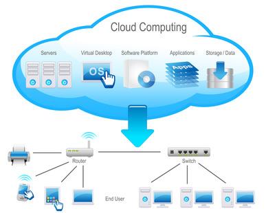 Le Cloud au coeur de l'activité des entreprises !