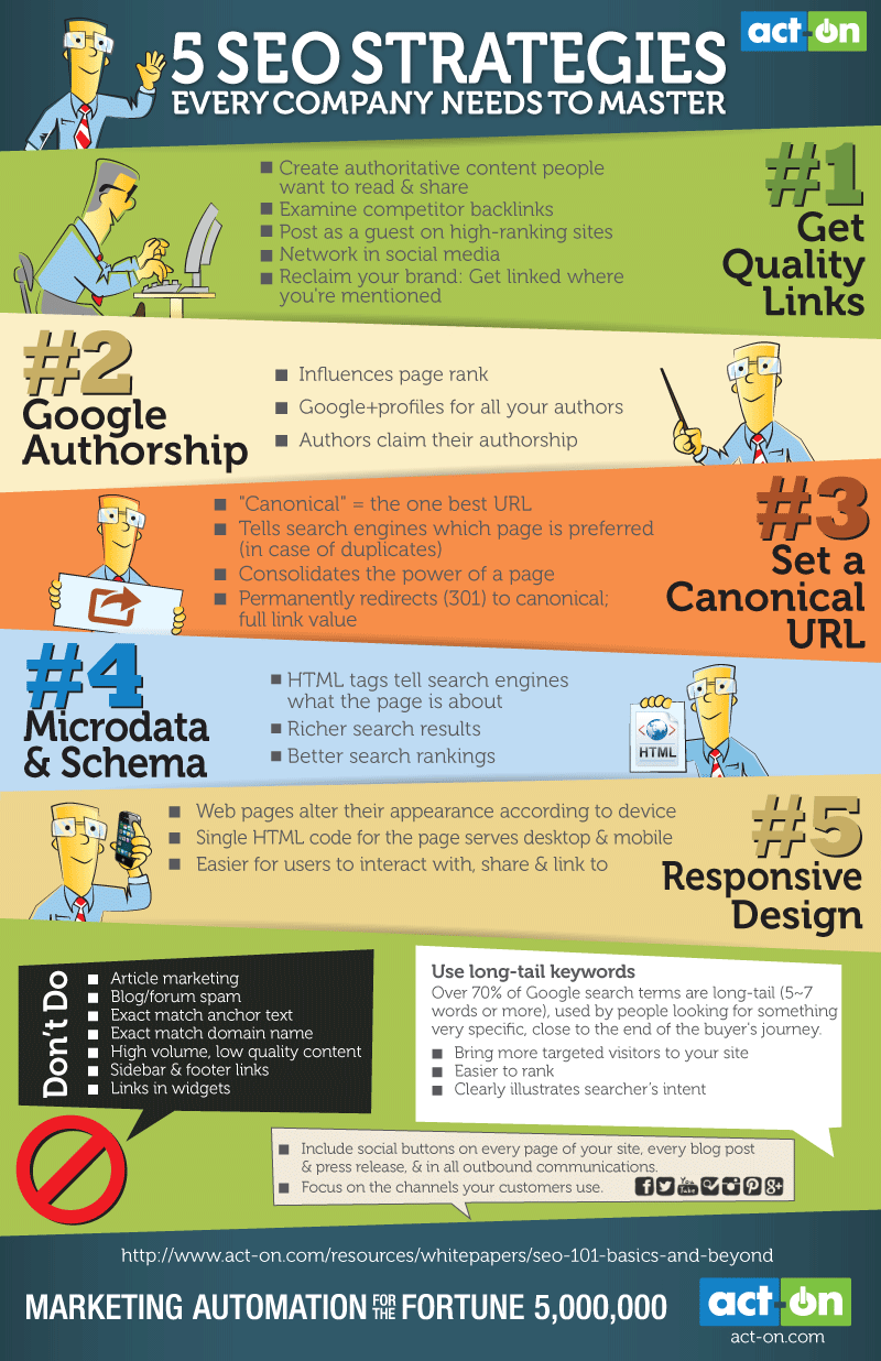 Les strategies SEO de 2014